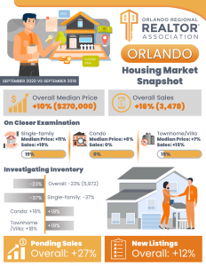 Orlando Housing Market snapshot